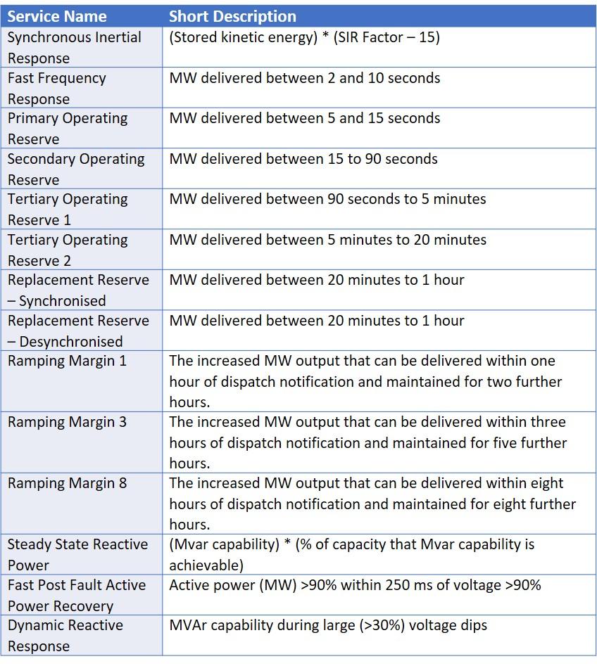 Ancancillary-services-procured-by-EirGrid